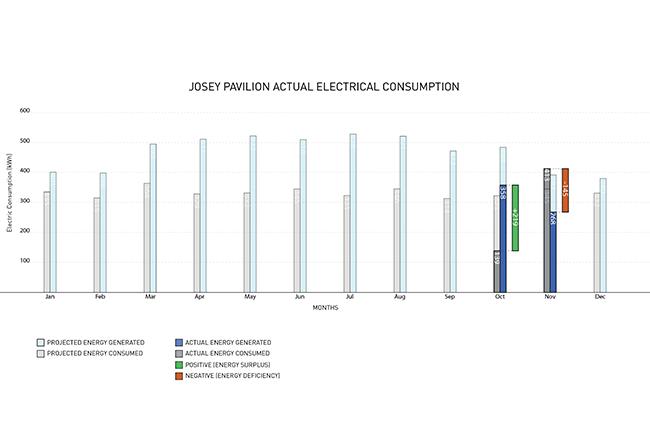 Actual Energy Chart_2_START OCT_1