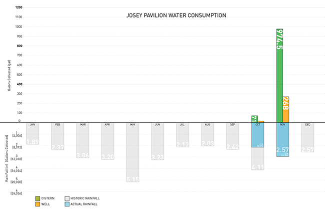 Projected Water Chart_3_1