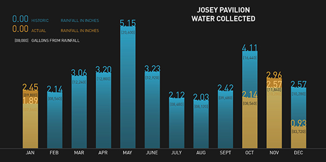 Josey Water Collected